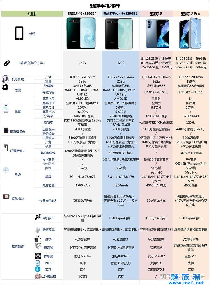 2021年(618)有哪些高性价比的魅族手机值得购买?